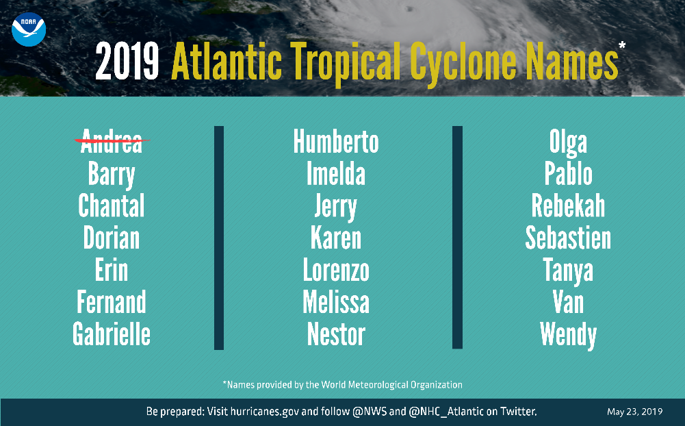 A graphic showing 2019 Atlantic tropical cyclone names selected by the World Meteorological Organization.
