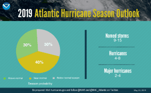 A graphic showing hurricane season probability and numbers of named storms.
